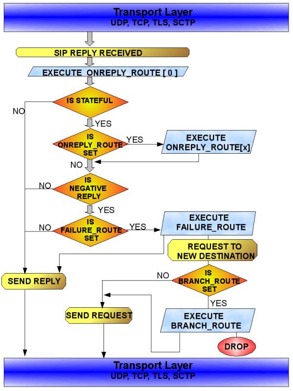 Kamailio SIP Server v3 2 0 Development Guide